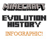 The History of Minecraft – Told in Version Numbers