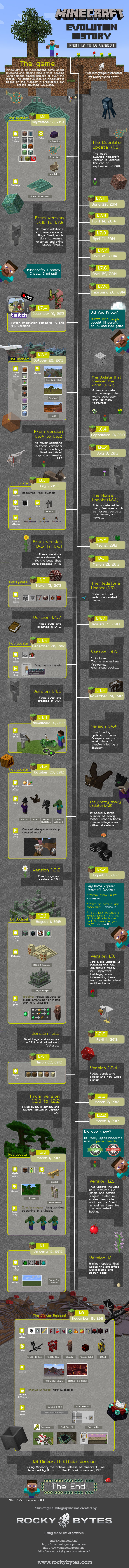 Minecraft Version History infographic